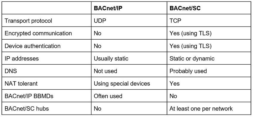 AutomatedBuildings com Article - Introduction to BACnet/SC