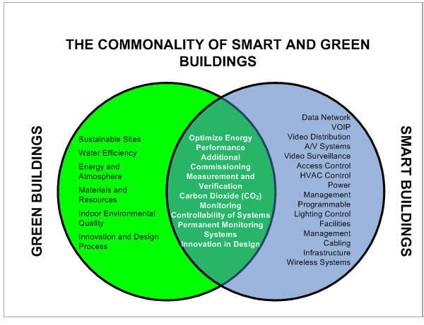 Green Building Technology Images