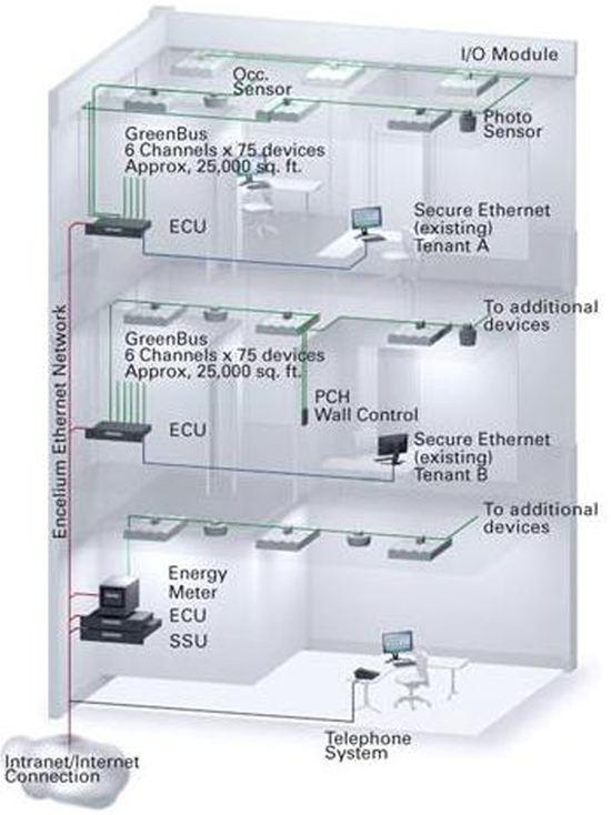 Addressable Lighting Control Systems