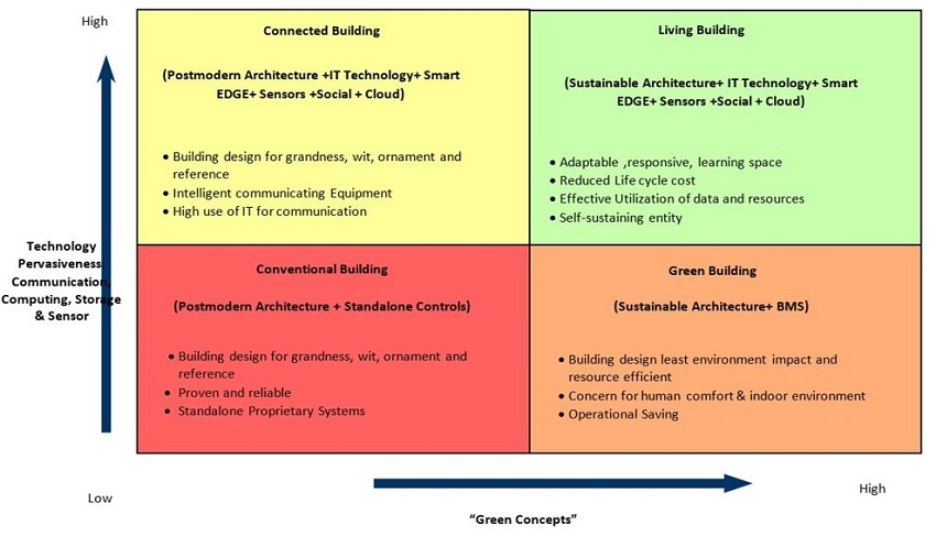 automatedbuildings com article how iot and big data are