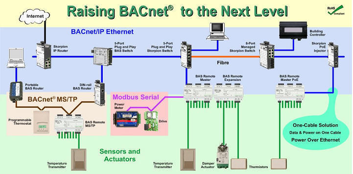 automatedbuildings.com article - connecting bacnet devices to an ip  infrastructure  automated buildings